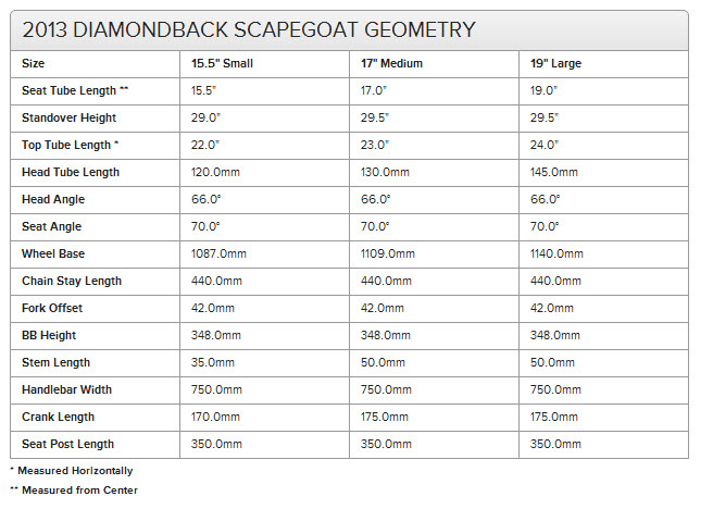 2013 Diamondback Scapegoat geometry