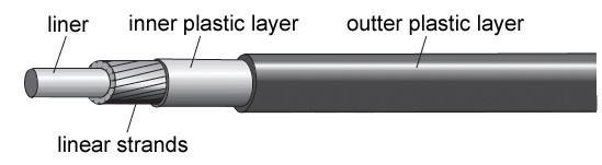 Jagwire shift cable and housing detail